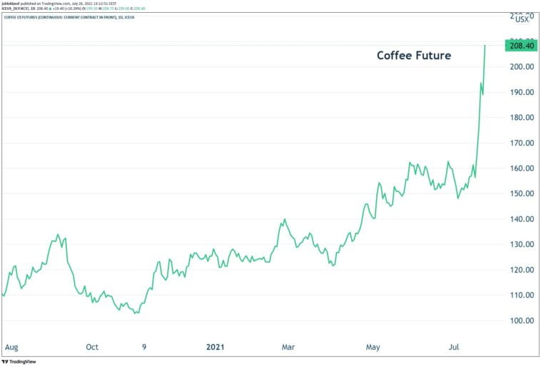 colombias coffee is getting the most from world market prices e7n jkrweam0ncf 758x514 1